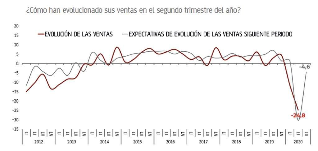 Gráfico sobre la evolución de las ventas de mueble para hogar durante la pandemia