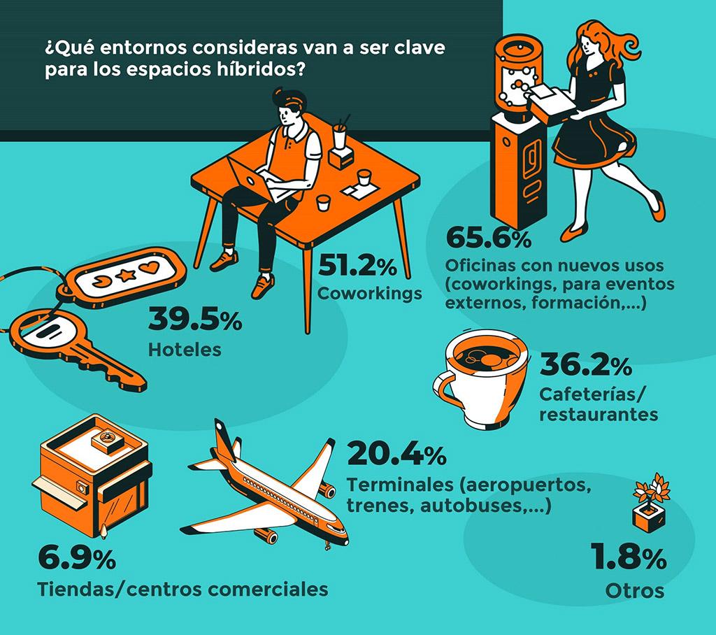 infografía sobre los espacios de trabajo híbridos, realizada por Actiu
